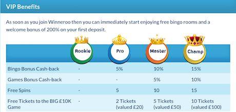 Winneroo Casino Free VIP Chips